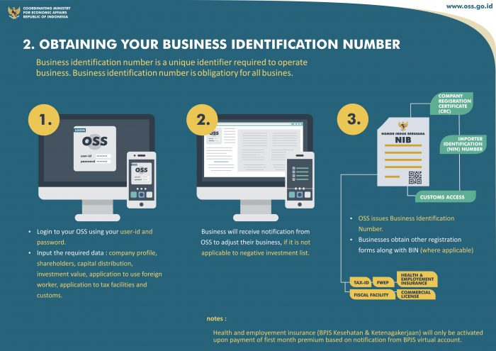 Getting Your Business License through Online Single